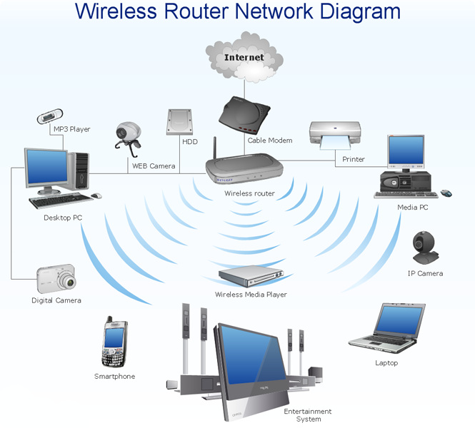 Wireless Networks Systems